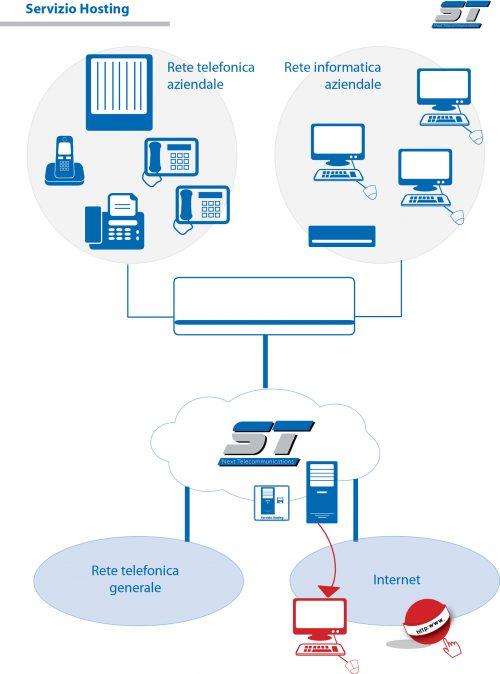 Servizio hosting_schema